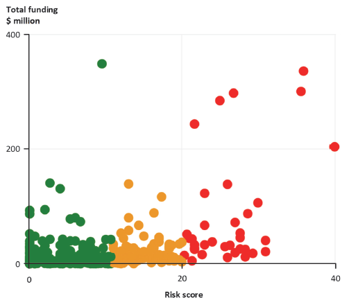 Average risk-tiering assessment score given to funded organisations against funding received, 2017
