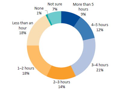 Survey responses—DHHS staff. Question 15: On average, how much time per day do you spend monitoring or managing the performance of funded organisations?
