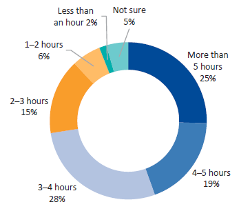 Survey responses—DHHS staff. Question 16: On average, how much time per day do you spend on other tasks (i.e. beyond monitoring or managing the performance of funded organisations)?