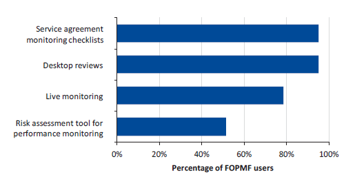Figure 4G displays survey responses—DHHS staff Question 18: Which FOPMF tools do you use?