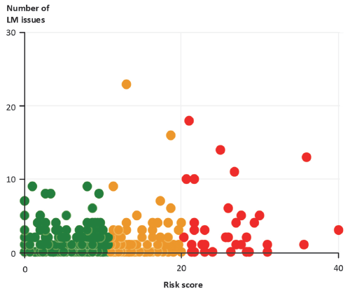 Figure 4I shows the number of live monitoring issues versus risk score