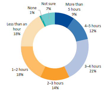 Figure D15 displays Question 15: On average, how much time per day do you spend monitoring or managing the performance of funded organisations?