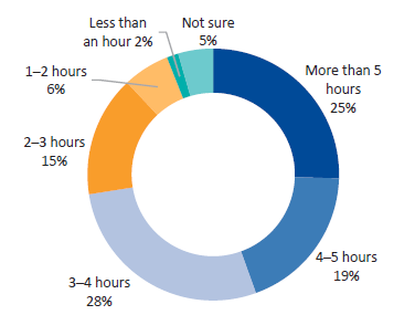 Figure D16 displays Question 16: On average, how much time per day do you spend on other tasks (i.e. beyond monitoring or managing the performance of funded organisations)?