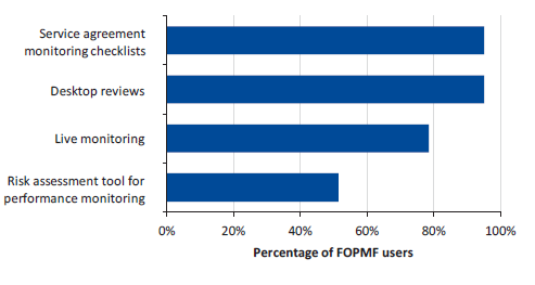 Figure D18 displays Question 18: Which FOPMF tools do you use?