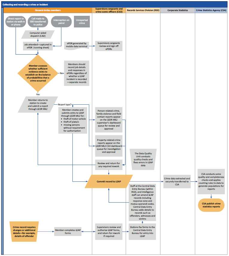Figure 1B outlines the current collection processes for crime data.