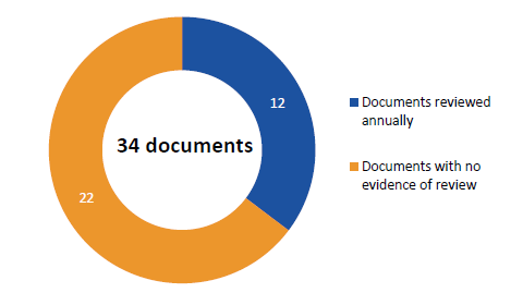 Figure 3B shows our testing results of 34 policy and procedure documents.