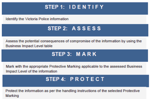Figure 3D shows the four-step process in the information protection process.