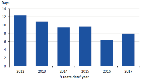 Figure 3H shows the average number of days from 'report date' to 'create date', 2012–17