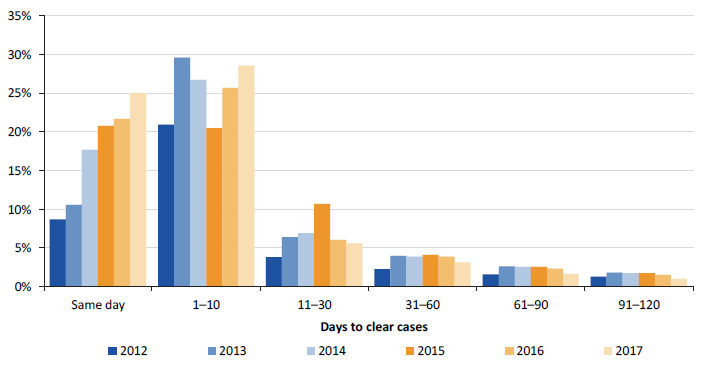 Figure 3M shows the average days taken to clear cases for the years 2012 to 2017