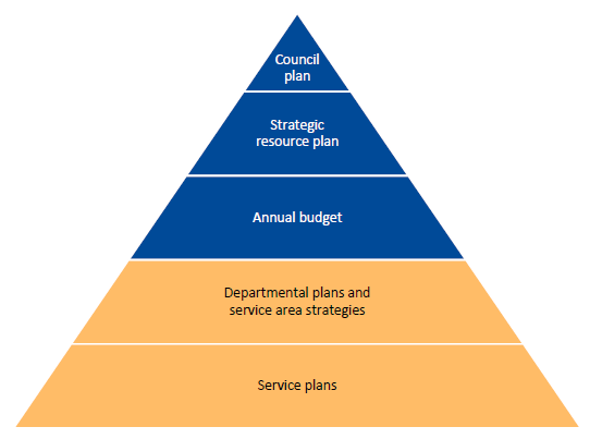 Figure 1A outlines the council strategic and financial planning framework.