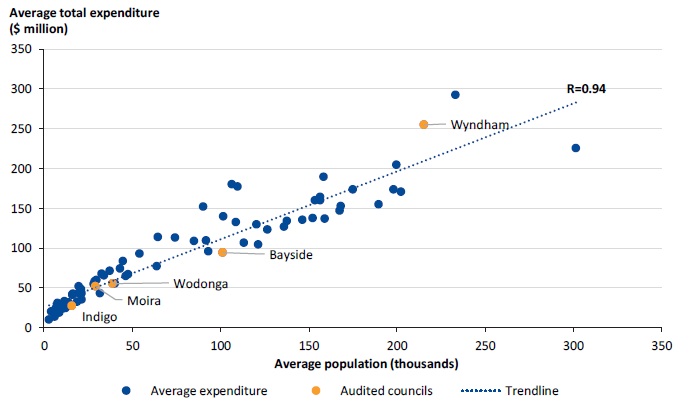 Figure 1G shows there is a strong correlation between average council operating expenditure and population.