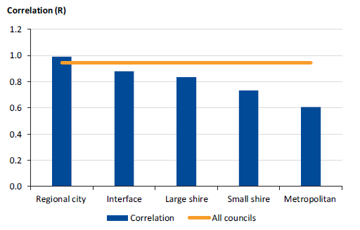 Figure 1H shows the strength of correlation between expenditure and population across the council categories.