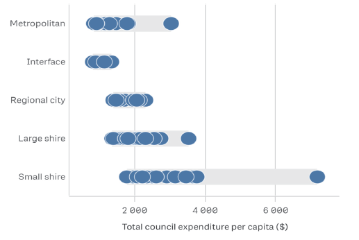 Figure 1I shows the distribution of performance in this measure across the council categories.