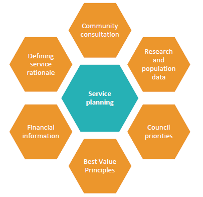 Figure 2A shows key elements in effective service planning.