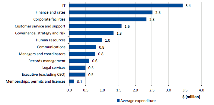 Figure 3B shows the survey results: Surveyed councils' average corporate services expenditure by function, 2016−17