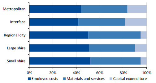 Figure 3C shows the survey results: Type of corporate services expenditure by council category, 2016–17