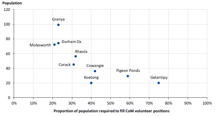 Figure 2B shows there are nine towns where filling volunteer positions across their multiple CoMs would require more than 20 per cent of the population to volunteer.