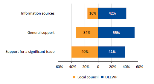 Figure5C shows the responses to our 2018 survey: DELWP versus local councils as first or major source of information or support.PNG