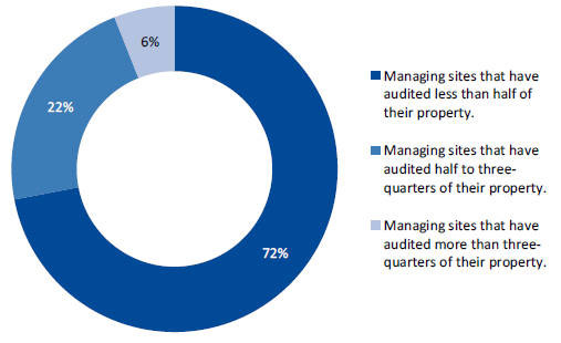Figure2E shows the percentage of items audited in 2017 by the managing location