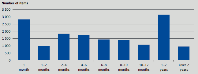 This graph shows length of time Victoria Police held car registration plates that have since been disposed of