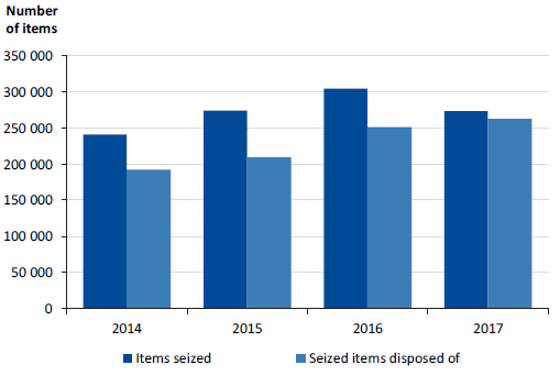 Figure3H shows the receipt and disposal of seized property items per year