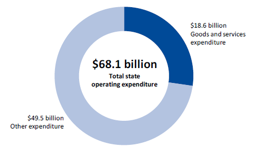 Figure 1A shows an overview of Victorian Government operating expenditure, 2016–17