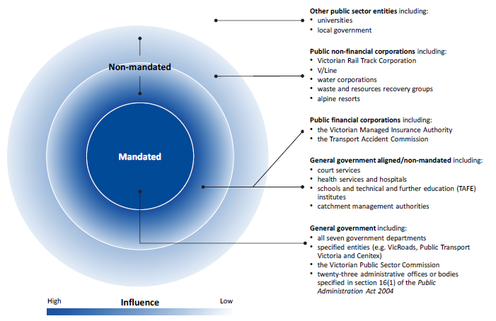 Figure 1D shows VGPB's sphere of influence across the public sector.