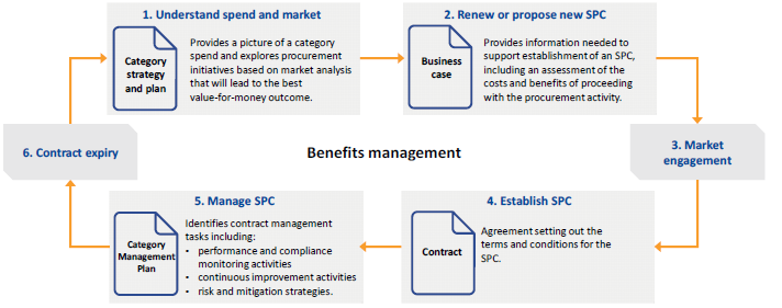 Figure 1H shows the process for developing and managing an SPC.