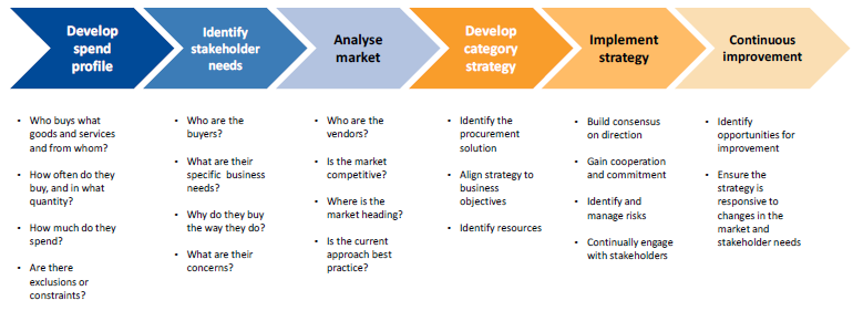 Figure 2A summarises key activities and questions leading to category strategy development and implementation.