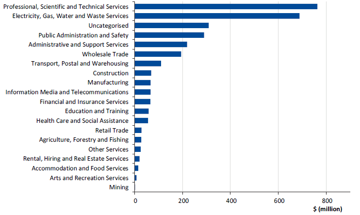 Figure 2H shows goods and services expenditure summary by ANZSIC divisions, 2016–17