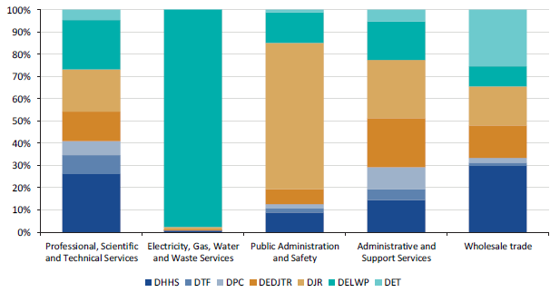 Figure 2J shows the top five expenditure categories by department, 2016–17
