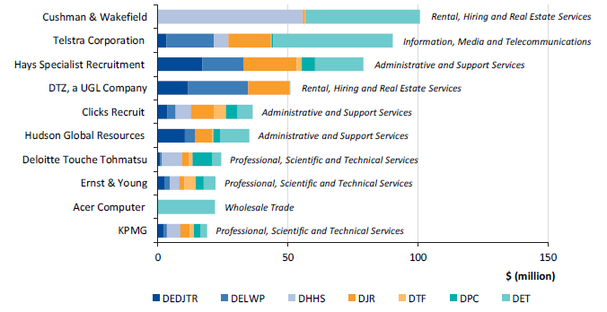 Figure 2K shows the top 10 goods and services suppliers, including ANZSIC divisions, 2016–17