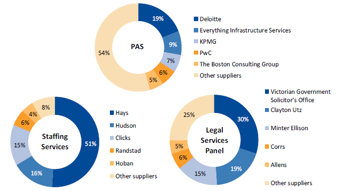Figure 3C shows SPC spend for PAS, Legal Services Panel and Staffing Services by supplier, 2016–17