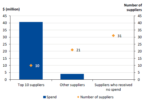 Figure 3D shows IT Infrastructure spend by suppliers, 2016–17
