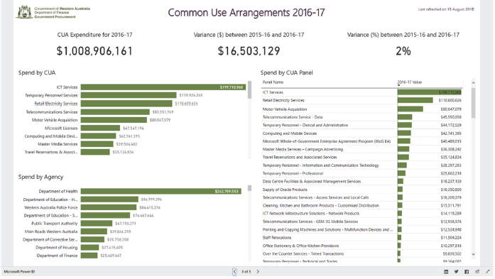 Figures D2 provides an example of the type of information publicly available in the WA Department of Finance dashboard.