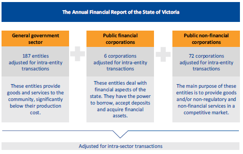 Figure 1A shows categories of state-controlled entities.