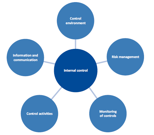 Figure 4A shows elements of an internal control system