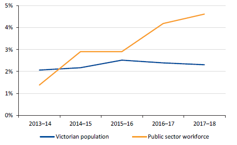 Figure 5H shows the rate of growth in Victorian public sector FTE workforce compared to Victorian population, 2013–14 to 2017–18