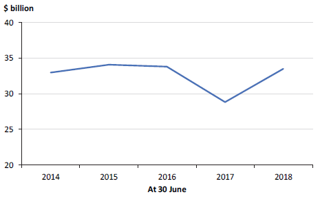 Figure 5J shows the GGS debt, 30 June 2014 to 30 June 2018