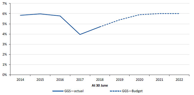 Figure 5K shows the net debt as a percentage of GSP, 30 June 2014 to 30 June 2022