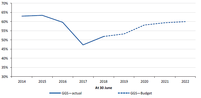 Figure 5L shows the gross debt as a percentage of operating revenue, 30 June 2014 to 30 June 2022