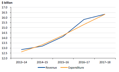 Figure 5P shows the public hospitals' revenue and expenditure, 2013–14 to 2017–18