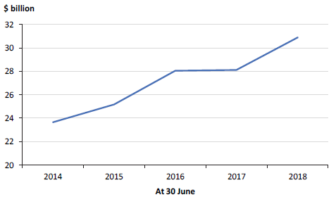 Figure 6C shows outstanding insurance claims liability, 30 June 2014 to 30 June 2018