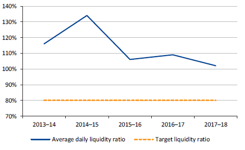 Figure 6E shows average daily liquidity ratio, 2013–14 to 2017–18