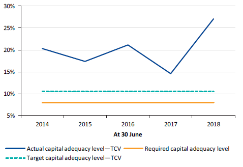 Figure 6F shows capital adequacy ratio, 30 June 2014 to 30 June 2018