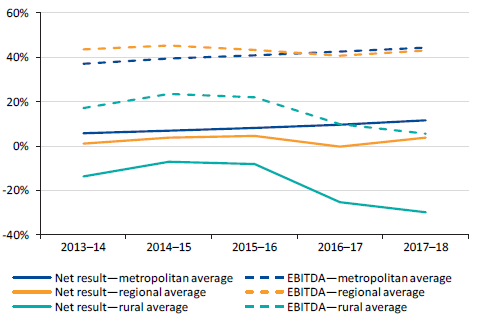 Figure 7E shows the average net result margin and average EBITDA margin by group, 2013–14 to 2017–18