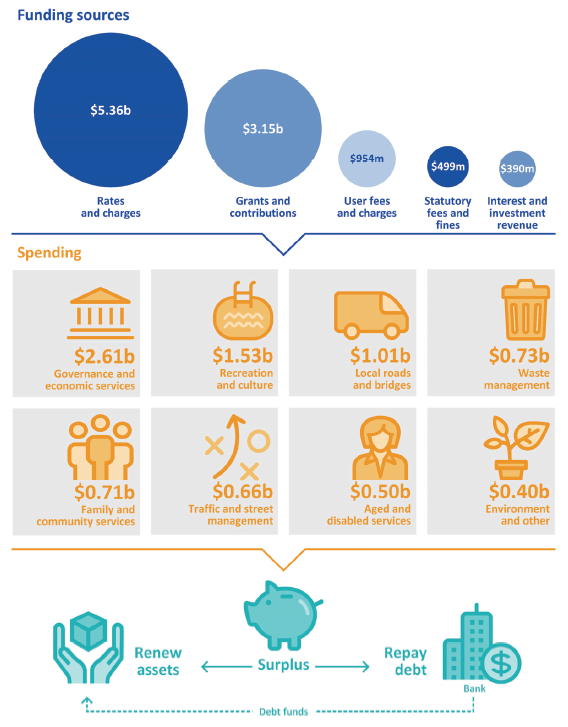 Infographic providing an overview of the funding and spending for the local government sector