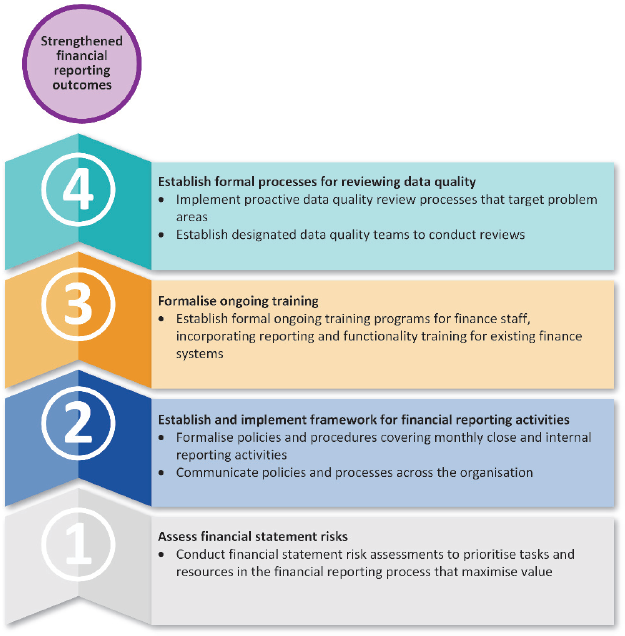 Infographics showing the key initiatives that can strengthen the financial reporting outcomes of councils