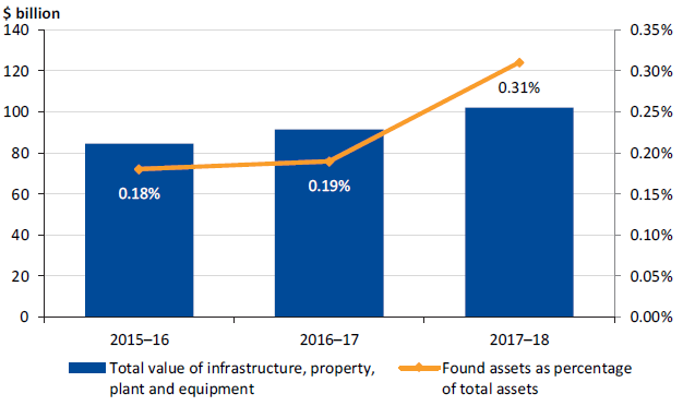 Found assets as a percentage of total infrastructure, property, plant and equipment over the last three years