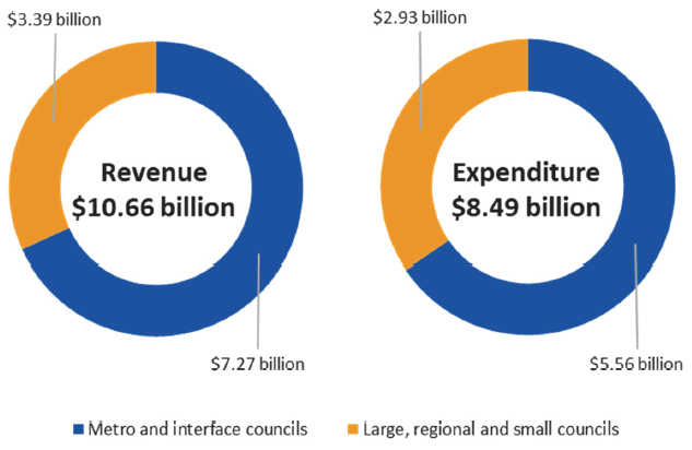 Two donut charts illustrating the sector revenue and expenditure for 2017-18